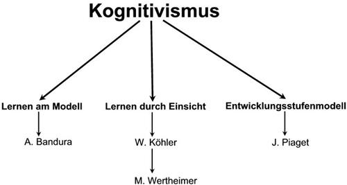 die folgende grafik gibt eine bersicht welche theorien in dieser arbeit angesprochen werden sie stellt jedoch keine gesamtbersicht ber kognitive - Lernen Am Modell Beispiele